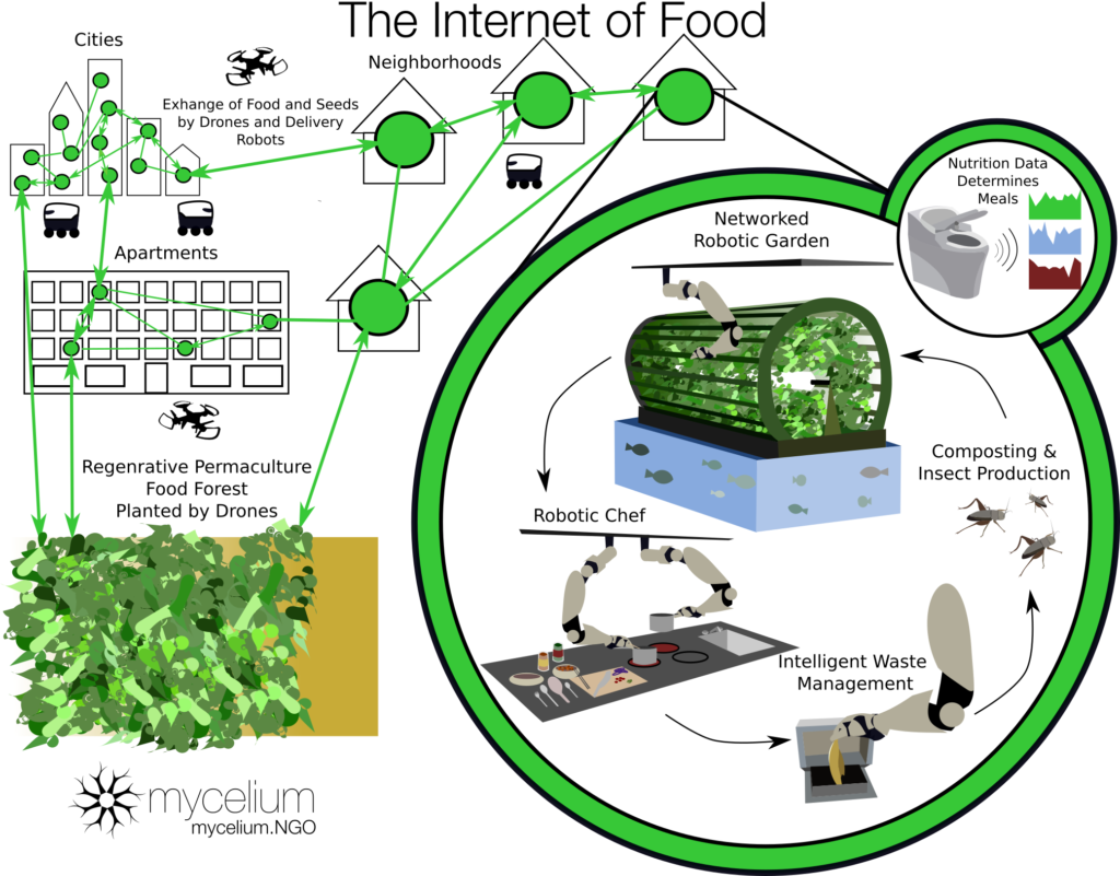 Our vision for the future of food in 2050